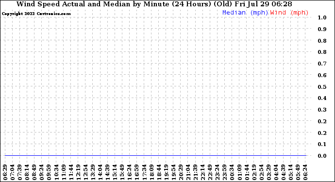 Milwaukee Weather Wind Speed Actual and Median by Minute (24 Hours) (Old)