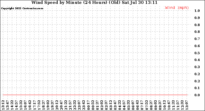 Milwaukee Weather Wind Speed by Minute (24 Hours) (Old)