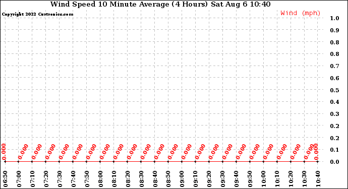 Milwaukee Weather Wind Speed 10 Minute Average (4 Hours)