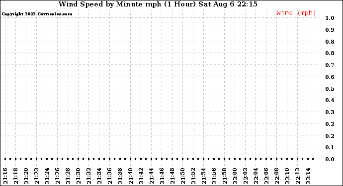 Milwaukee Weather Wind Speed by Minute mph (1 Hour)