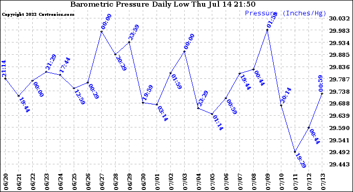 Milwaukee Weather Barometric Pressure Daily Low