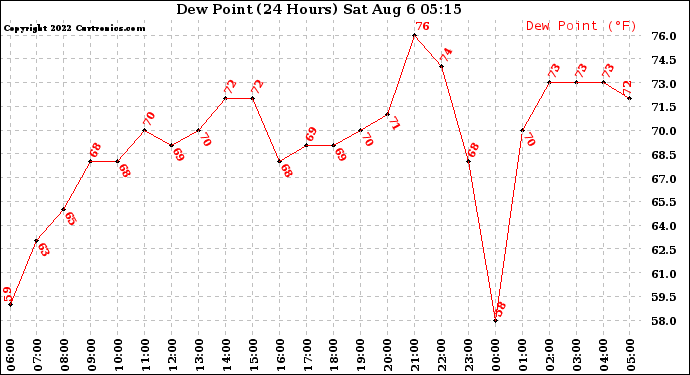 Milwaukee Weather Dew Point (24 Hours)