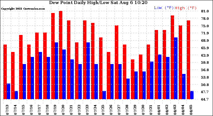 Milwaukee Weather Dew Point Daily High/Low