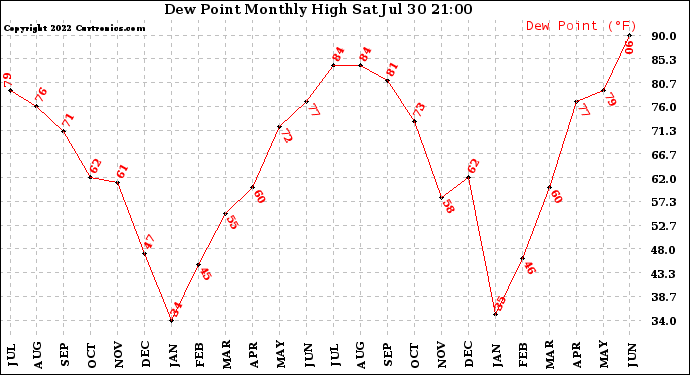 Milwaukee Weather Dew Point Monthly High