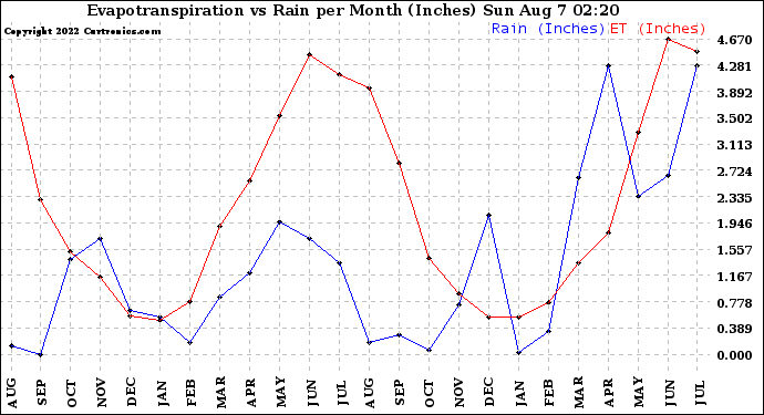 Milwaukee Weather Evapotranspiration vs Rain per Month (Inches)