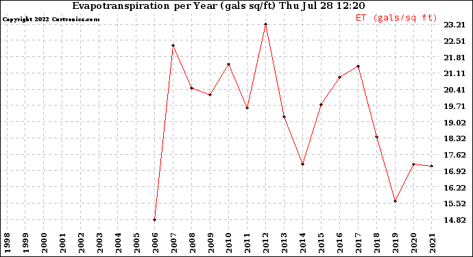 Milwaukee Weather Evapotranspiration per Year (gals sq/ft)