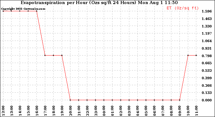 Milwaukee Weather Evapotranspiration per Hour (Ozs sq/ft 24 Hours)