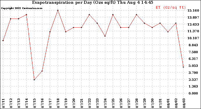 Milwaukee Weather Evapotranspiration per Day (Ozs sq/ft)