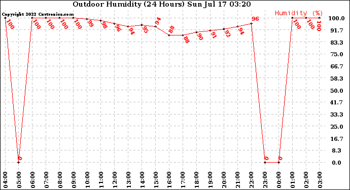Milwaukee Weather Outdoor Humidity (24 Hours)