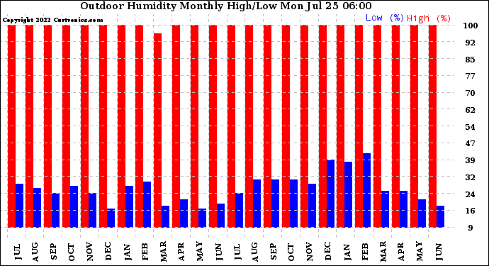 Milwaukee Weather Outdoor Humidity Monthly High/Low