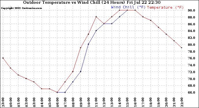 Milwaukee Weather Outdoor Temperature vs Wind Chill (24 Hours)