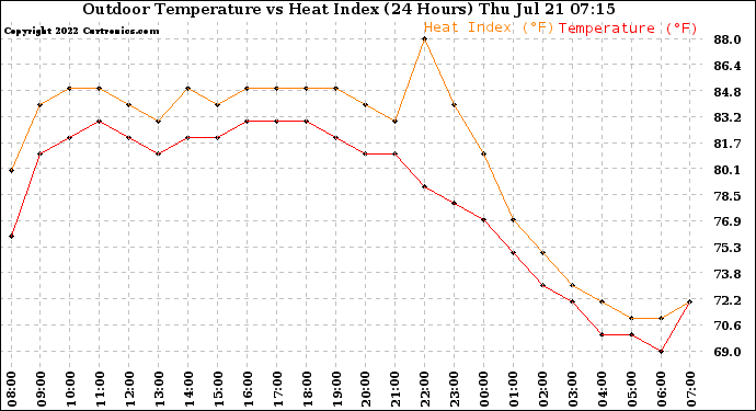 Milwaukee Weather Outdoor Temperature vs Heat Index (24 Hours)