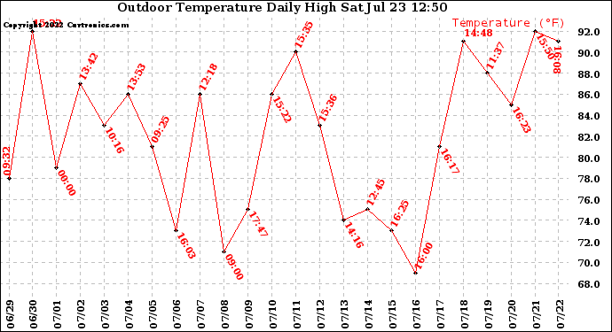 Milwaukee Weather Outdoor Temperature Daily High