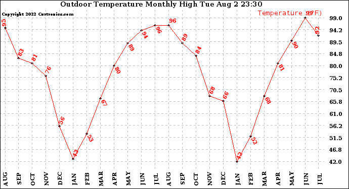 Milwaukee Weather Outdoor Temperature Monthly High