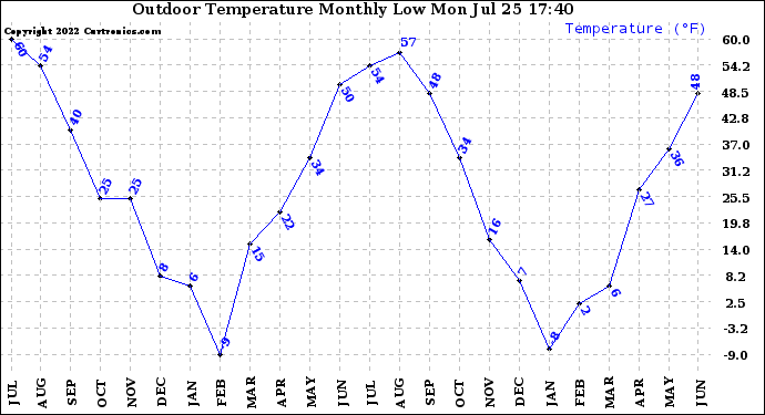 Milwaukee Weather Outdoor Temperature Monthly Low