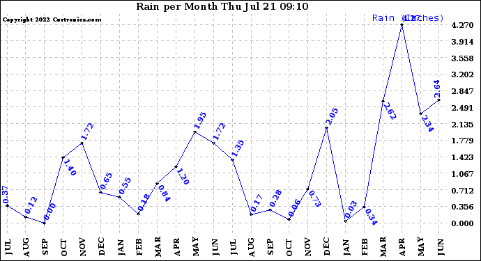 Milwaukee Weather Rain per Month