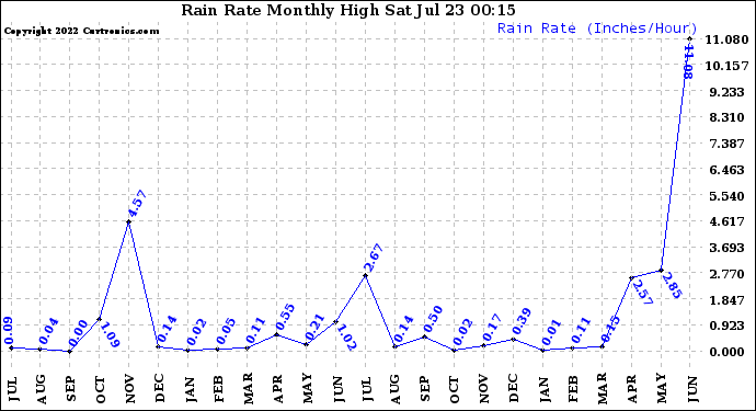 Milwaukee Weather Rain Rate Monthly High