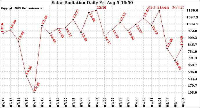 Milwaukee Weather Solar Radiation Daily