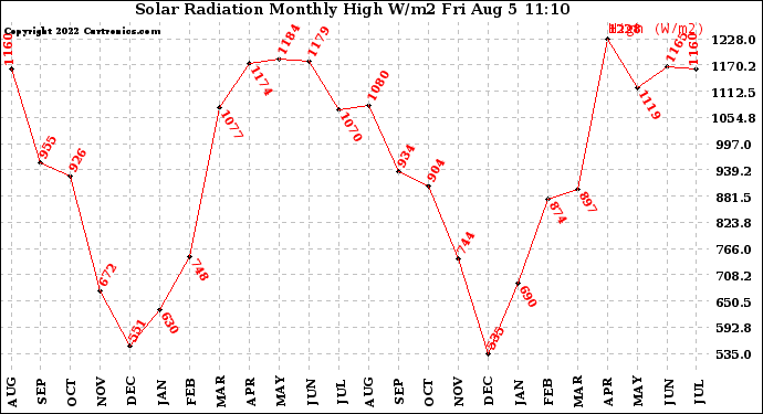 Milwaukee weather solar radiation monthly high w m2