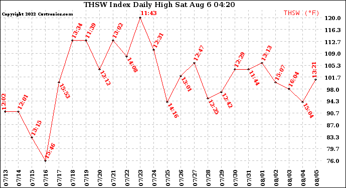 Milwaukee Weather THSW Index Daily High