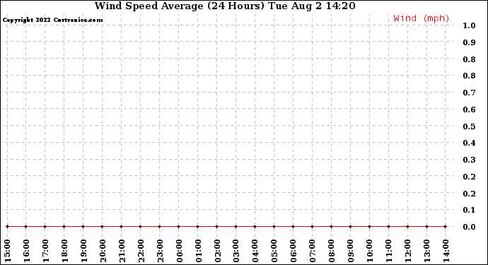 Milwaukee Weather Wind Speed Average (24 Hours)