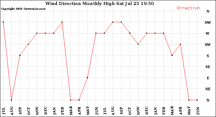 Milwaukee Weather Wind Direction Monthly High