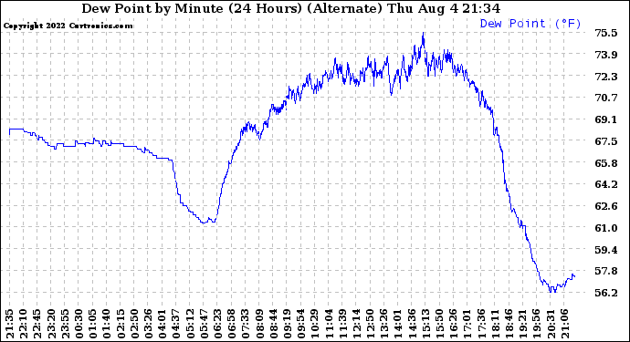 Milwaukee Weather Dew Point by Minute (24 Hours) (Alternate)